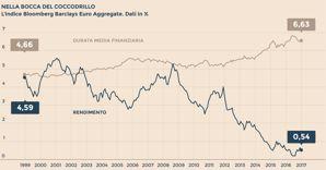 btp e fondi obbligazionari: fino a 10 anni di guadagni a rischio con