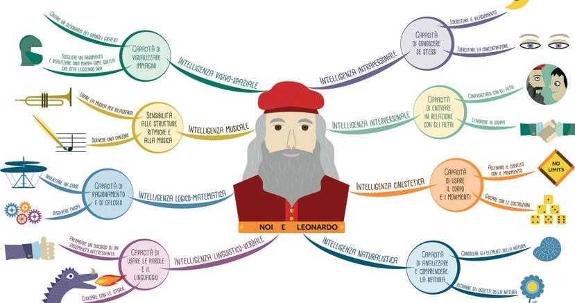 Intelligenze multiple? «Qualche decennio fa, lo psicologo americano Howard Gardner ha spiegato che l'essere umano non è dotato di una sola intelligenza, ma ne possiede diverse e in relazione tra loro». Questo è un brano del testo relativo all'immagine pubblicata   a fianco, tratta dal libro «Pensa come Leonardo Da Vinci»
