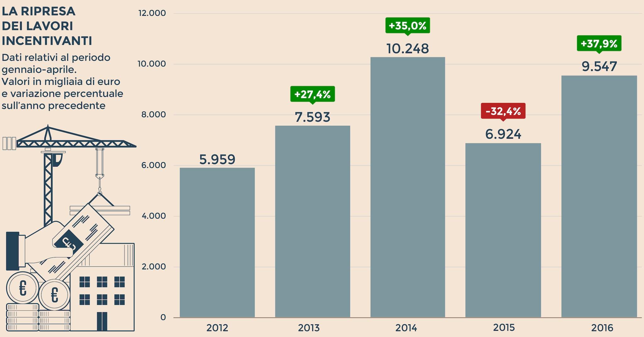 Bonus casa 38 in un anno detrazioni per 11 milioni di - Lavori in casa detrazioni ...