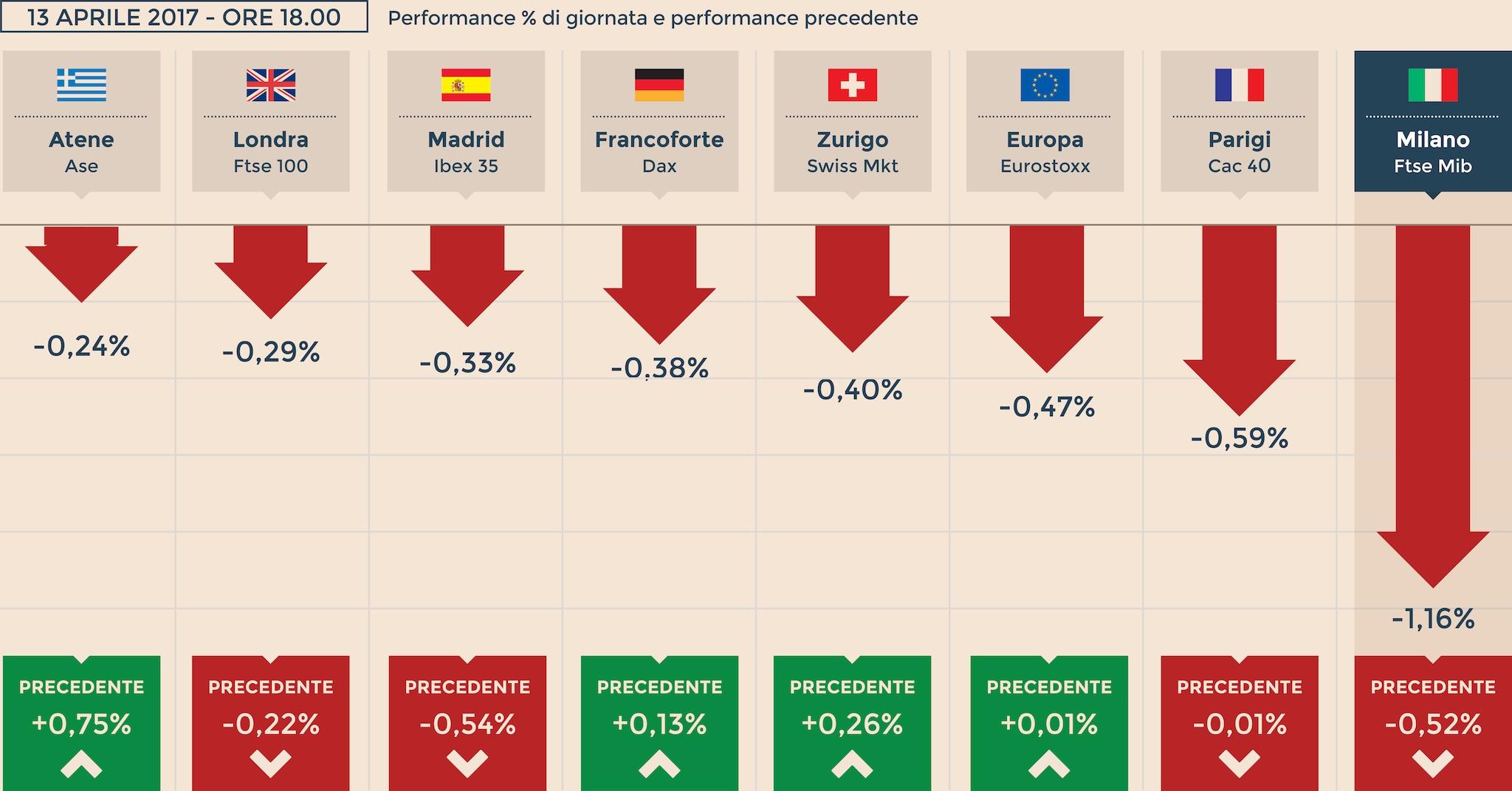 d229de4a7c Milano (-1,16%) maglia nera d'Europa con banche e Fca, spread risale ...