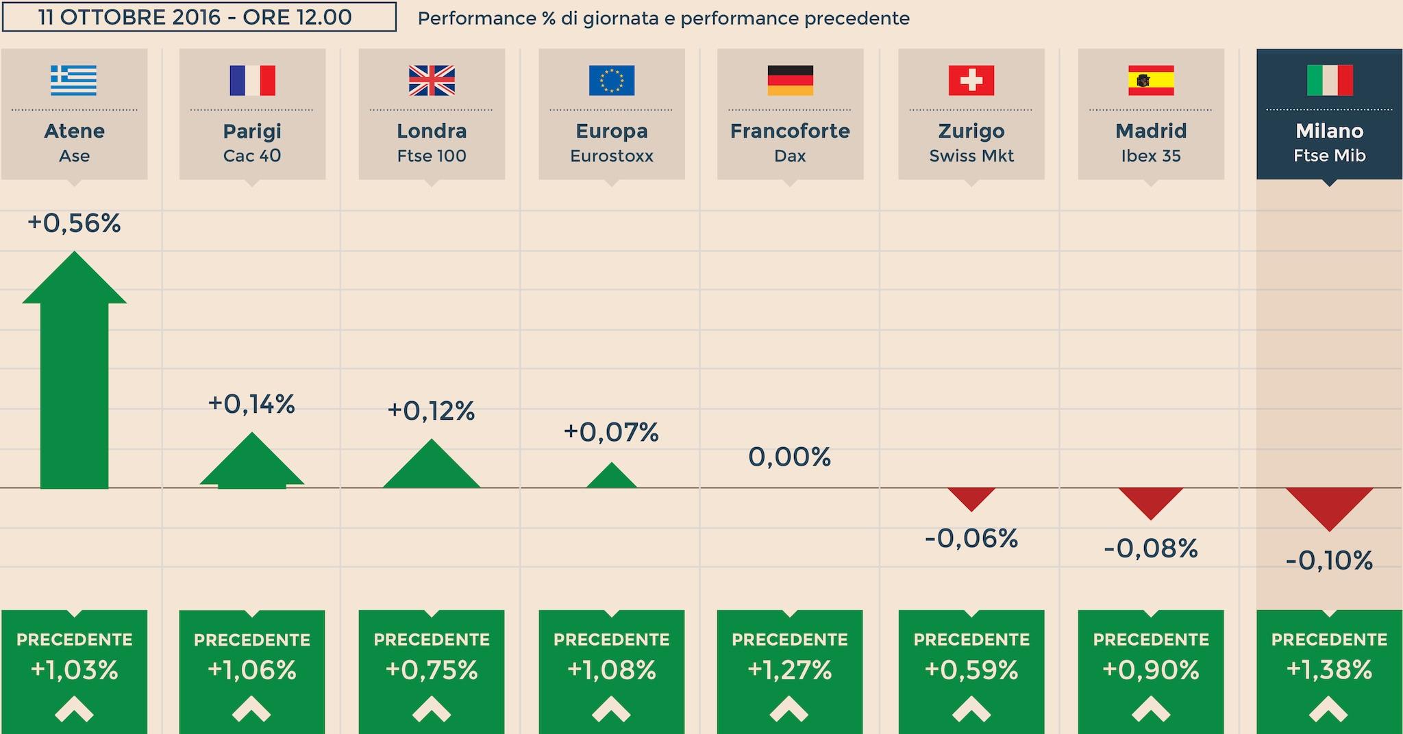 Wall Street in rosso. Scivolone di Alcoa