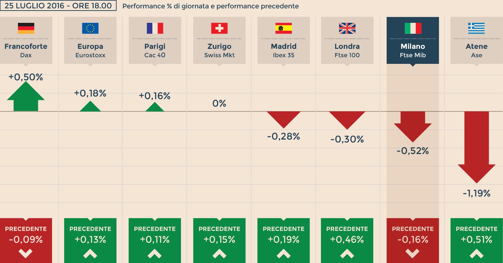 8f67e96371 Wall Street debole fa scivolare l'Europa, Milano chiude a -0,5 ...