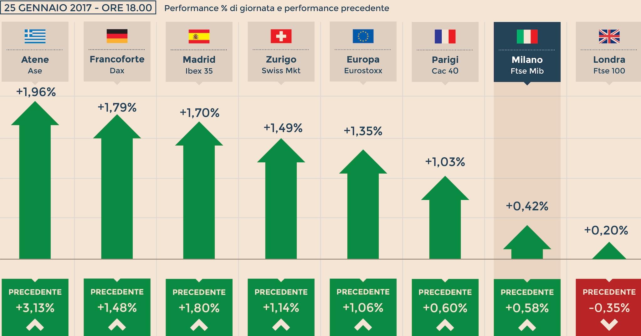 Wall Street record oltre i 20mila punti a Milano vola Unicredit