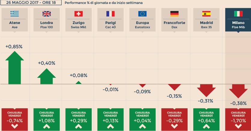 639e622be2 Pil Usa limita vendite in Borsa. Milano a -0,4% con Eni pesante - Il ...