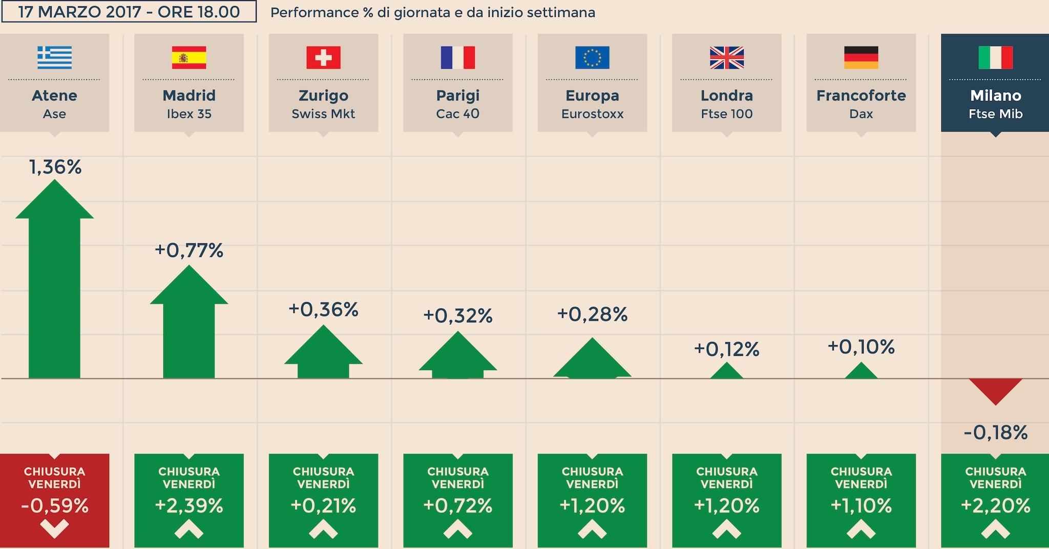 bf77f50f3a Borse europee tirano il fiato. Milano tiene quota 20mila, frena Leonardo