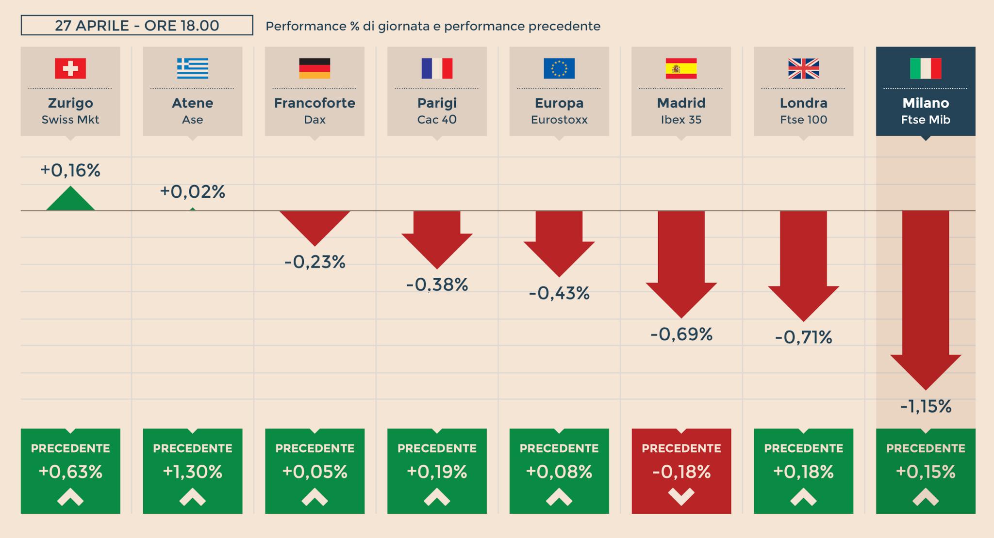 623e36abed Europa in stand-by prima di Trump e Bce. A Milano (+0,15%) corre il lusso