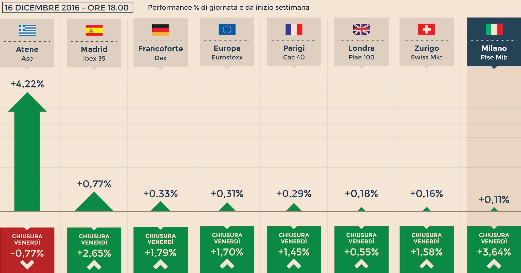 5bc2d3decc Borse, Milano al settimo rialzo di fila. Mps vola del 28%, il Cda approva  il piano industriale all'unanimità