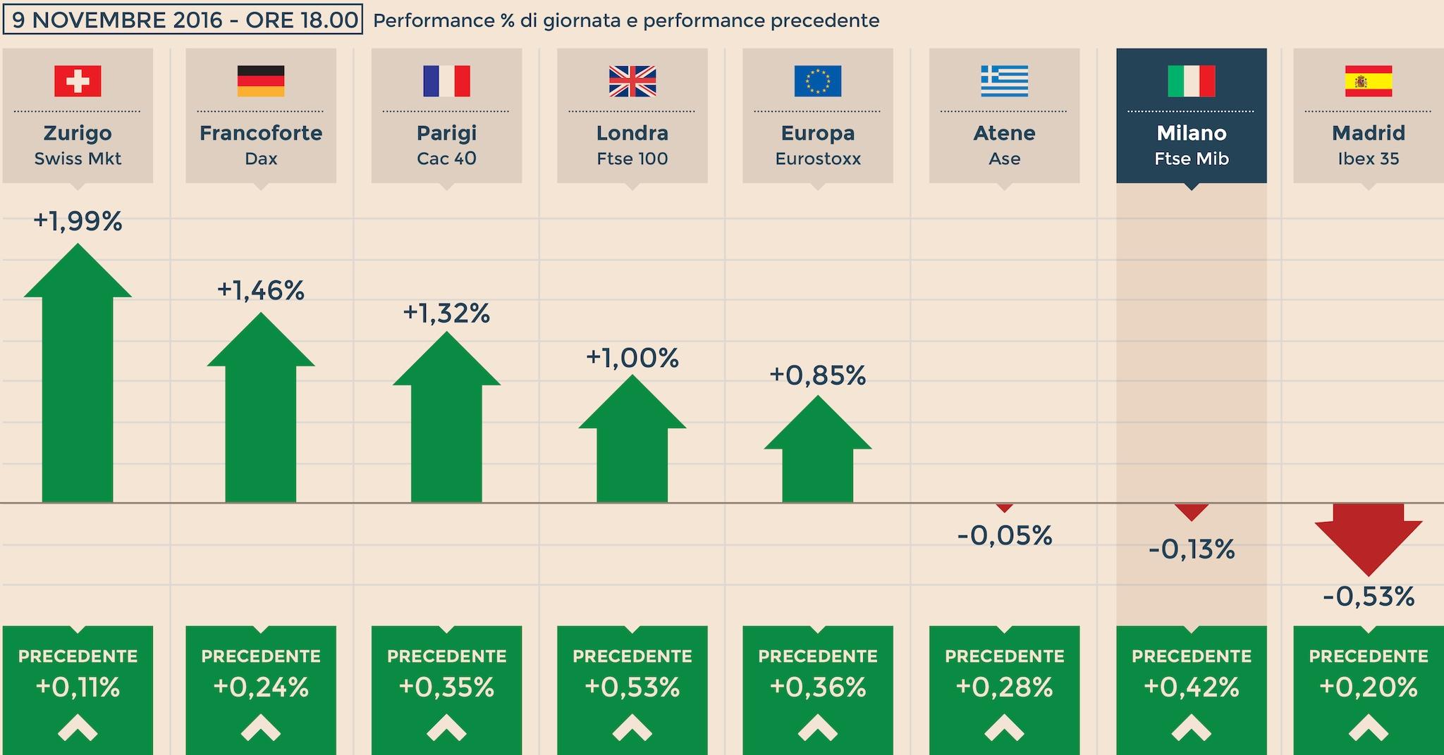 8dcabb502b Trump non spaventa, Borse europee positive. Milano rimonta fino a -0,1%.  Rally Wall Street