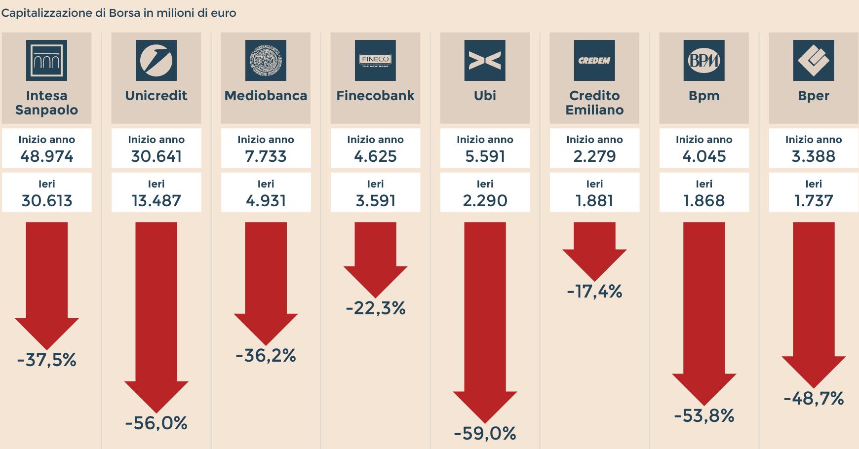 Apertura Borsa Milano: arriva il rimbalzo, toniche tutte le banche