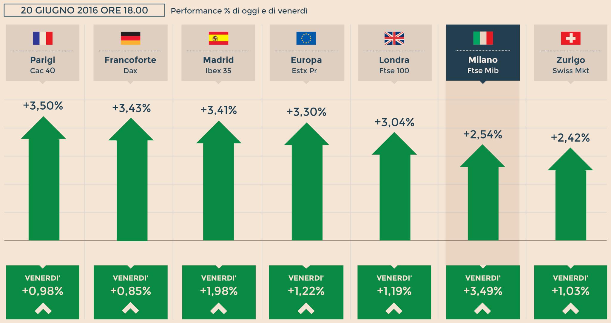 2ebeb97601 Europa euforica punta sul no a Brexit, Londra vola del 3%. Recupera la  sterlina
