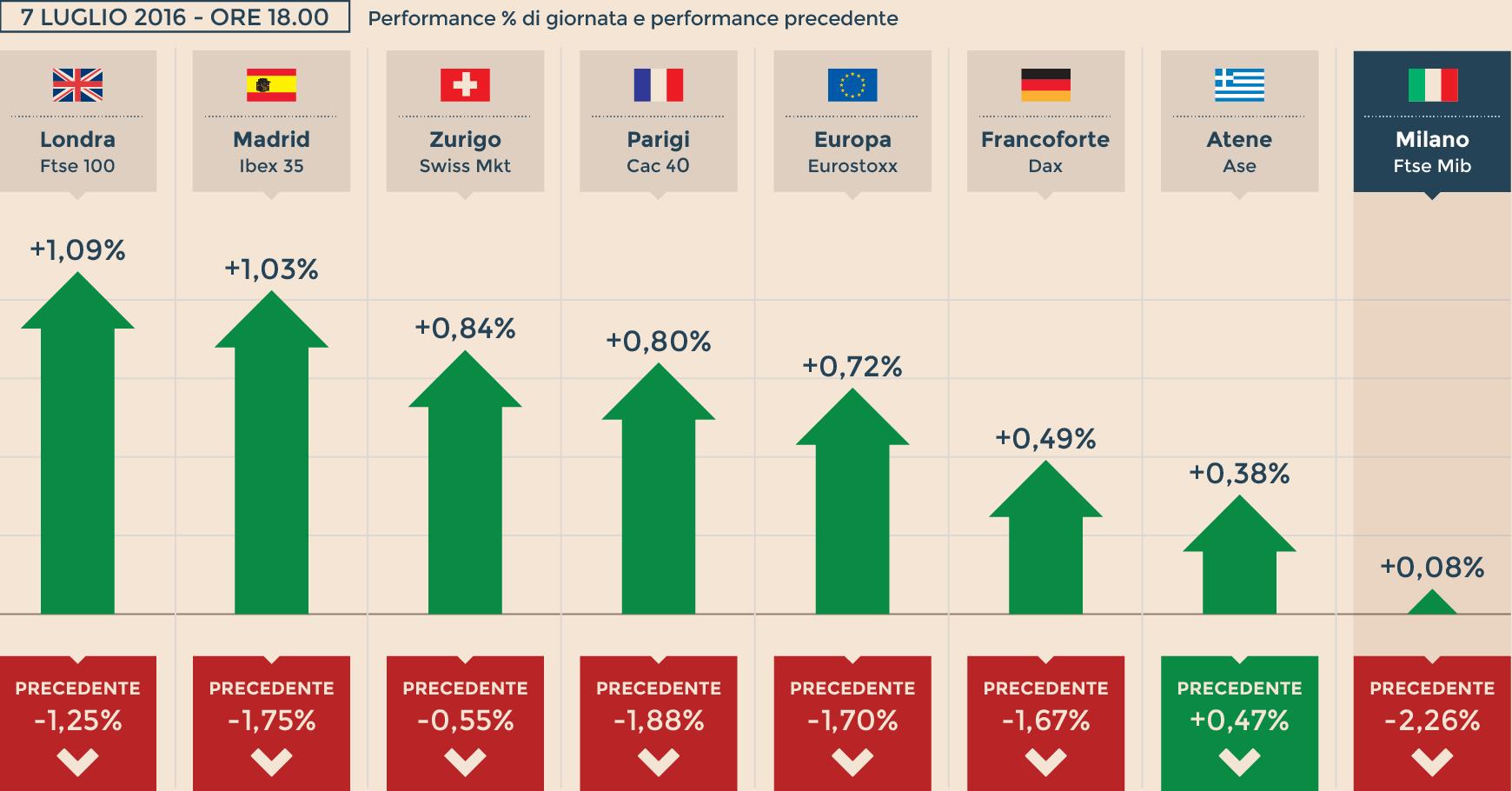 e274ccadf2 Europa tenta il rimbalzo ma il petrolio frena, Milano chiude sulla parità