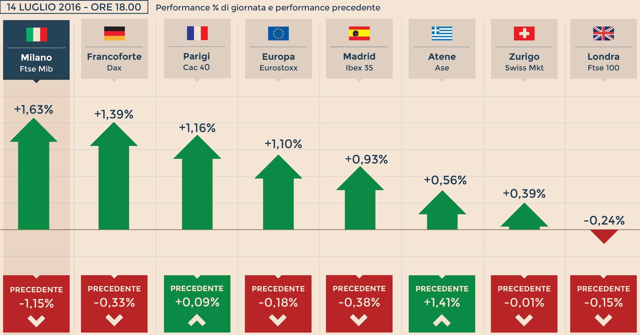 b2377aaaa1 Super Wall Street spinge le Borse. Bene Milano grazie alle banche: +1,63% -  Il Sole 24 ORE