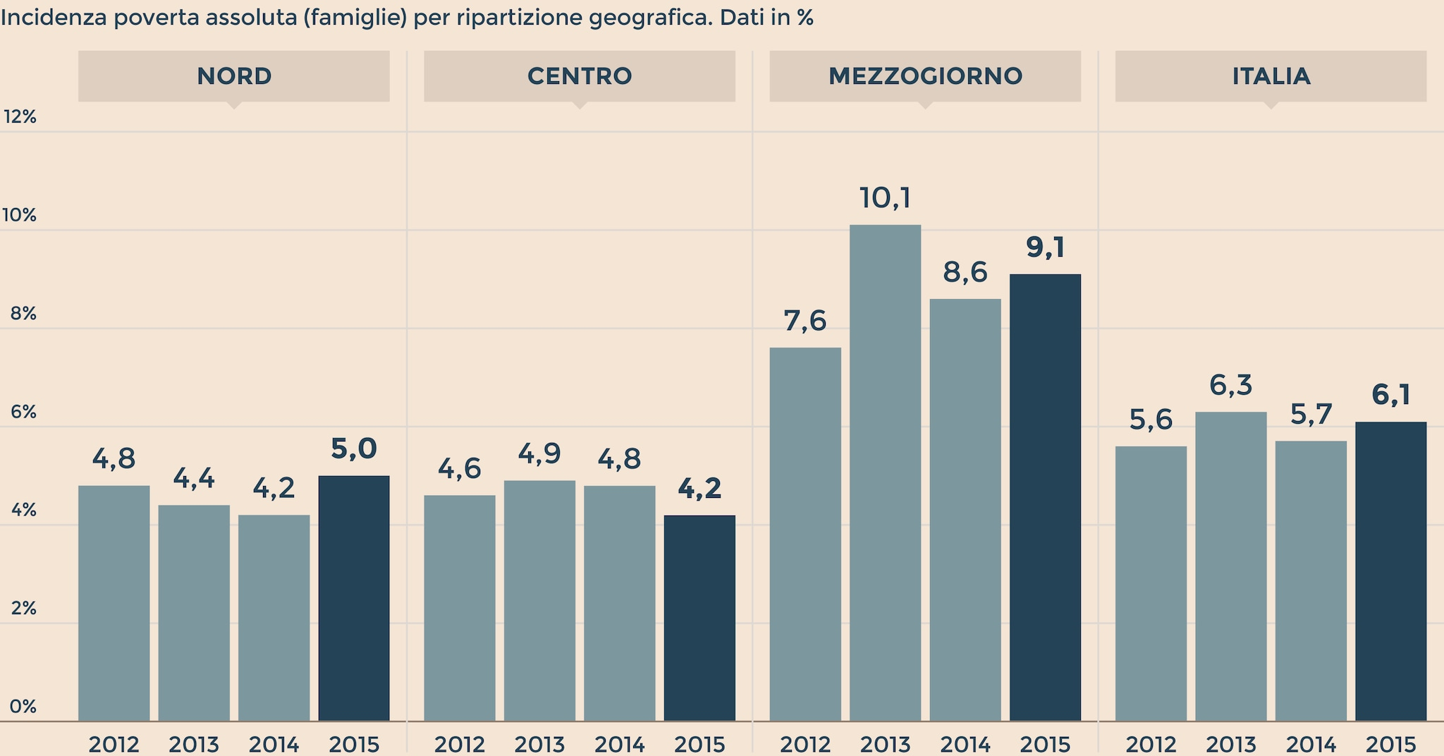 Istat in italia record negativo quasi 4 6 milioni di for Numero senatori e deputati in italia