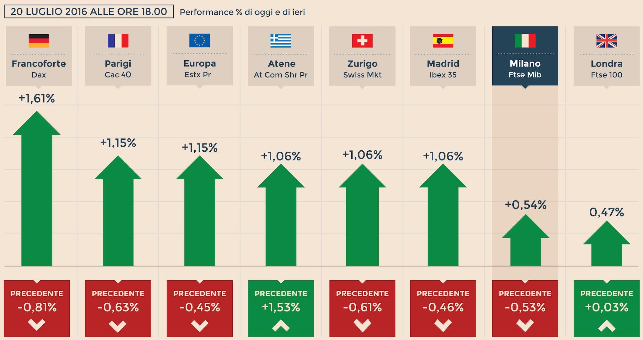 efd11c4762 L'Europa chiude positiva con nuovi massimi a Wall Street, Milano +0 ...