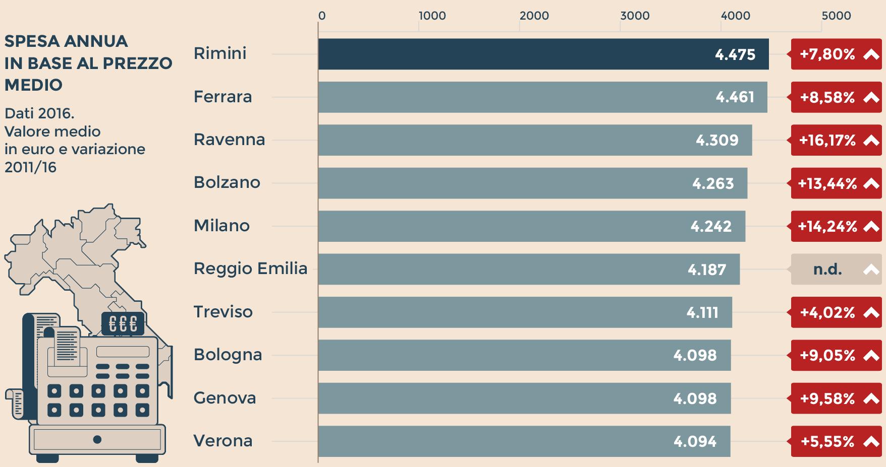 Carrello della spesa, a Bergamo conviene: sul podio delle città lombarde
