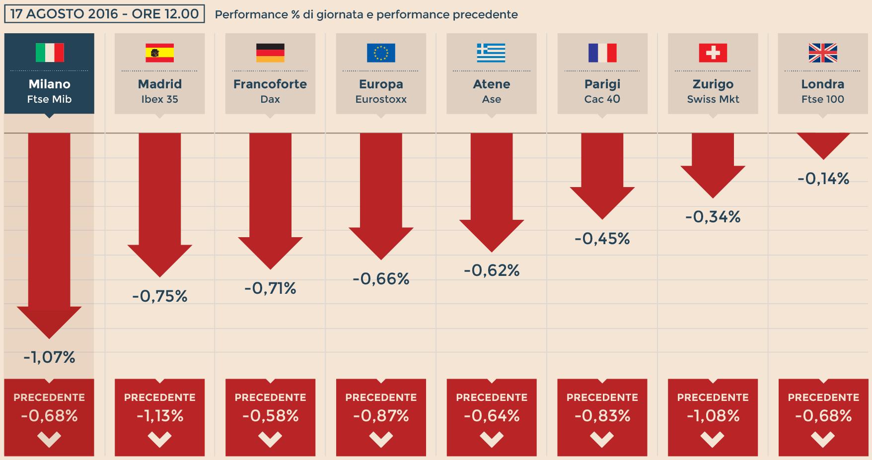 Borsa, Piazza Affari chiude a -1,21%. Pesa il comparto assicurativo