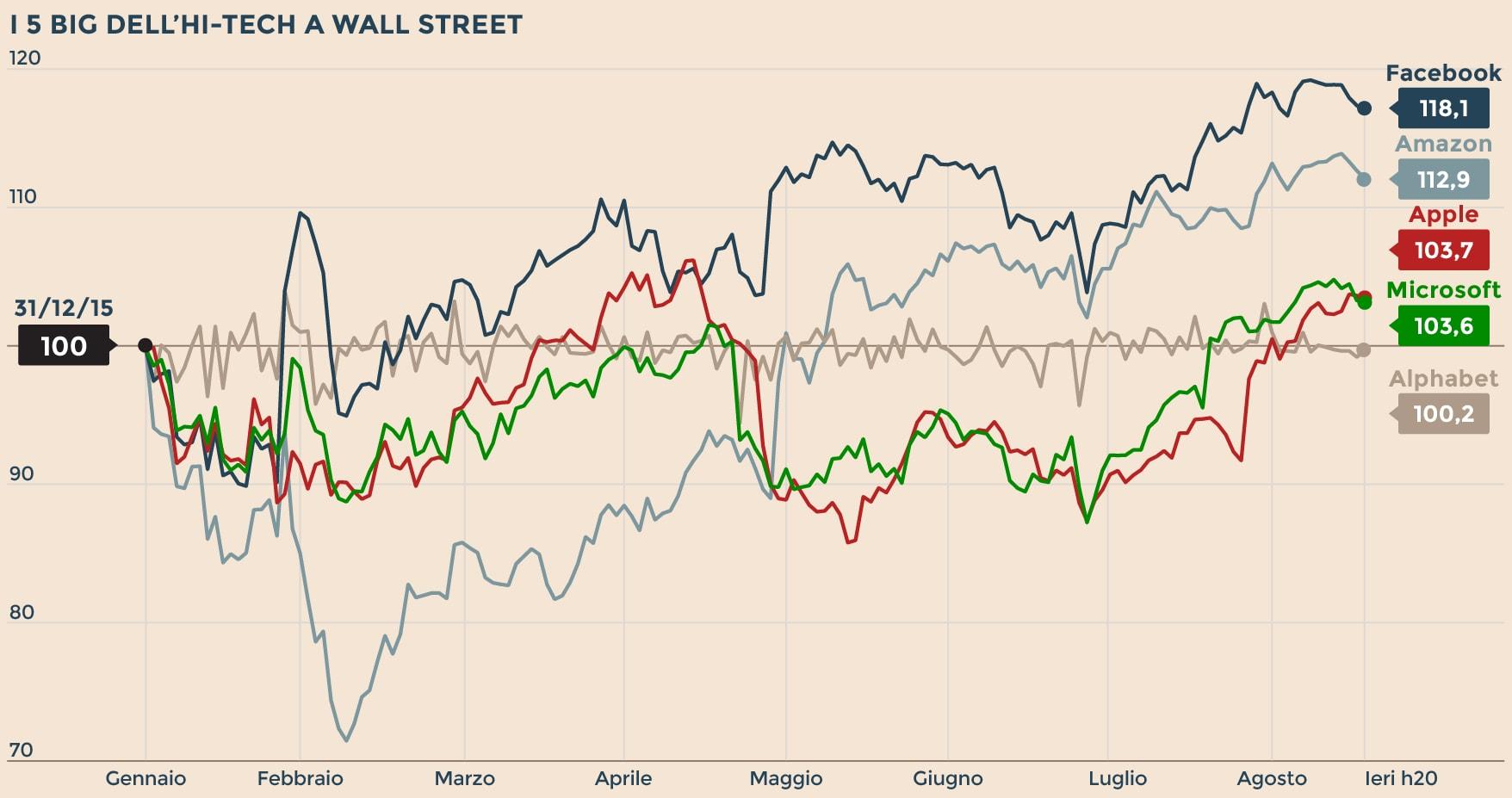6f367957b8 Facebook, Amazon, Apple: chi vince e chi perde per Wall Street - Il ...