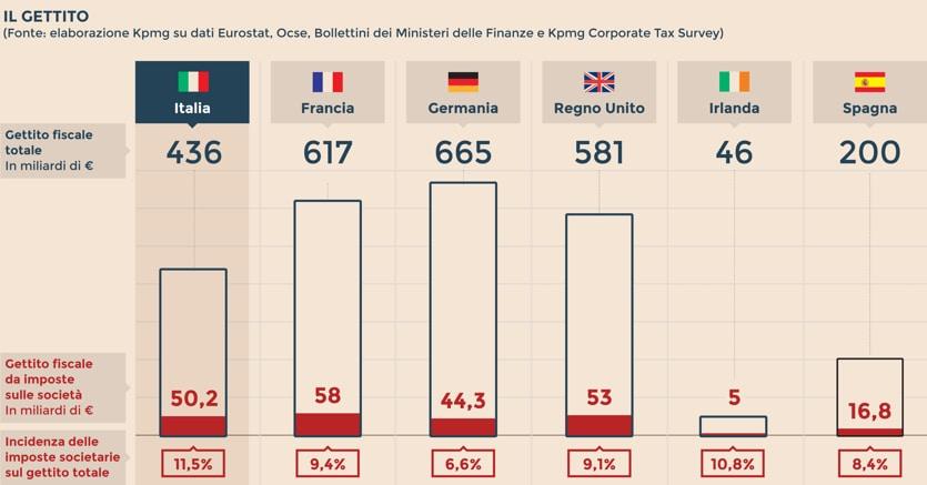 Ecco dove il fisco è più conveniente per le imprese: Irlanda