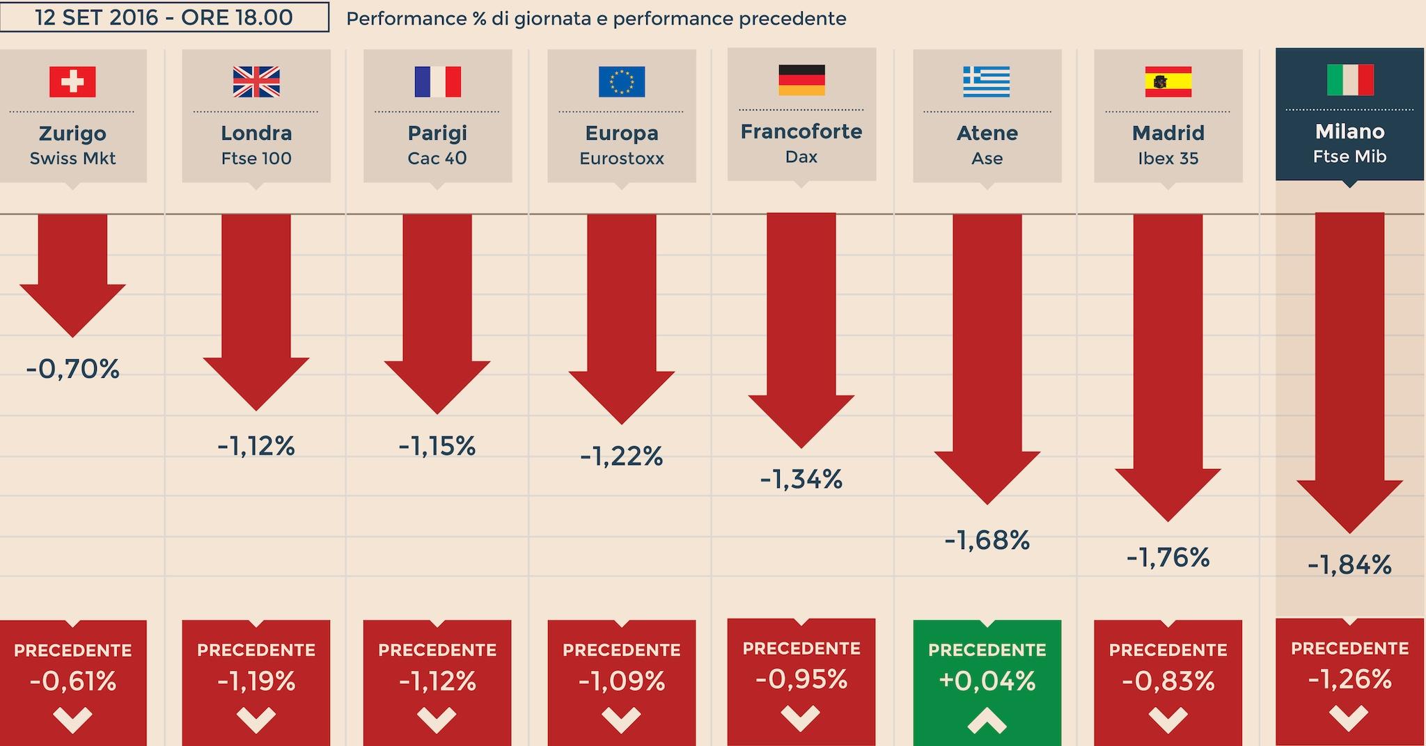 d518702b48 L'Europa limita il rosso, ma Piazza Affari chiude a -1,8%. Cautela Fed,  Wall Street recupera