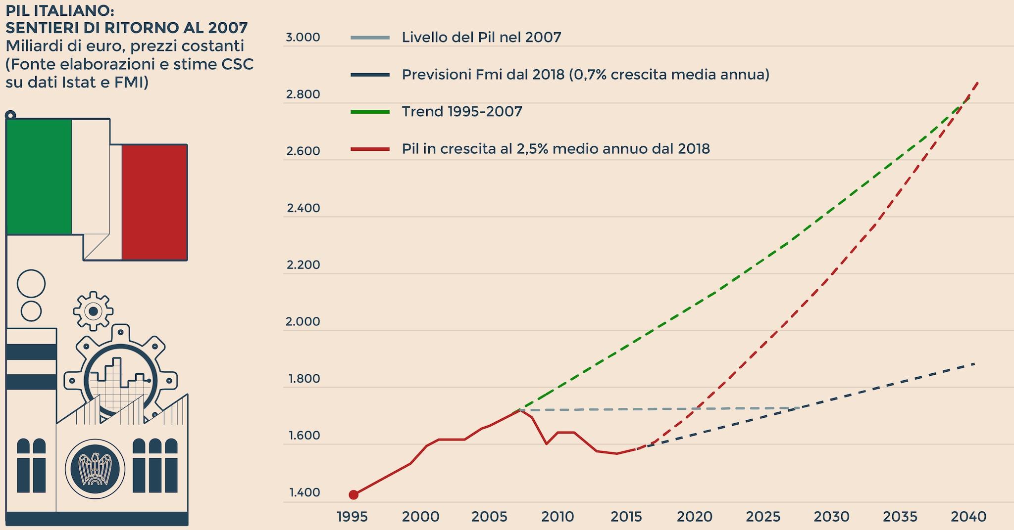 Bankitalia, con Renzi il debito cresce: è cresciuto di 80,5 miliardi