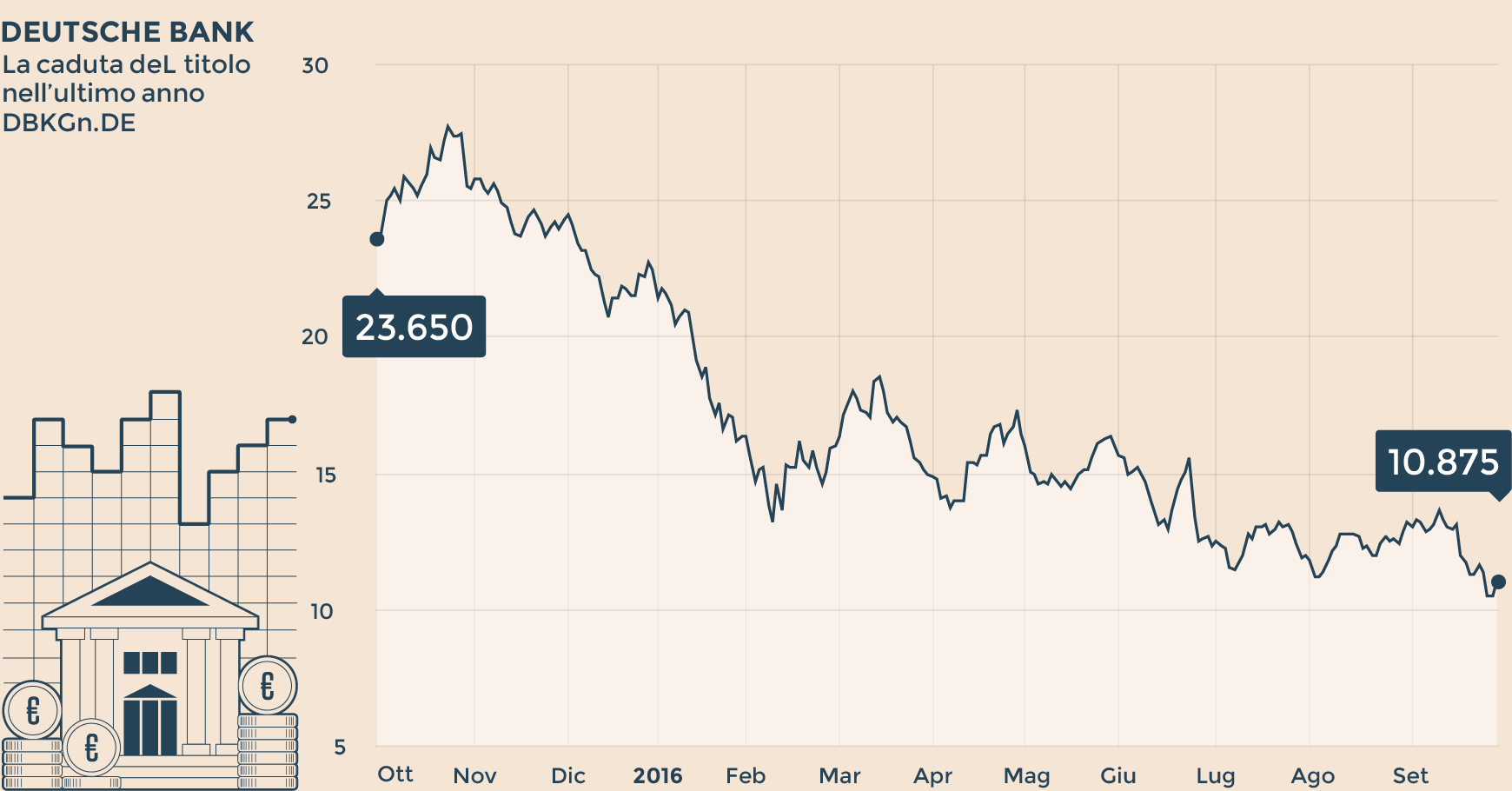 Borsa: rimbalzo Deutsche B. e Ws supportano listini, Milano chiude a +0,4%