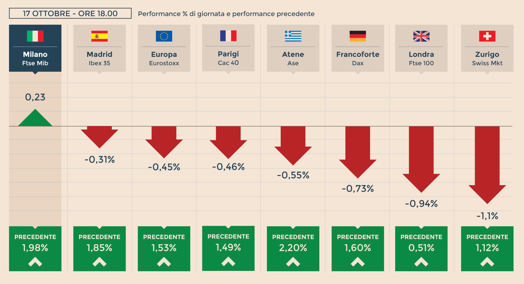 Borse Milano Positiva Con Le Banche Bene Unicredit Gi 249