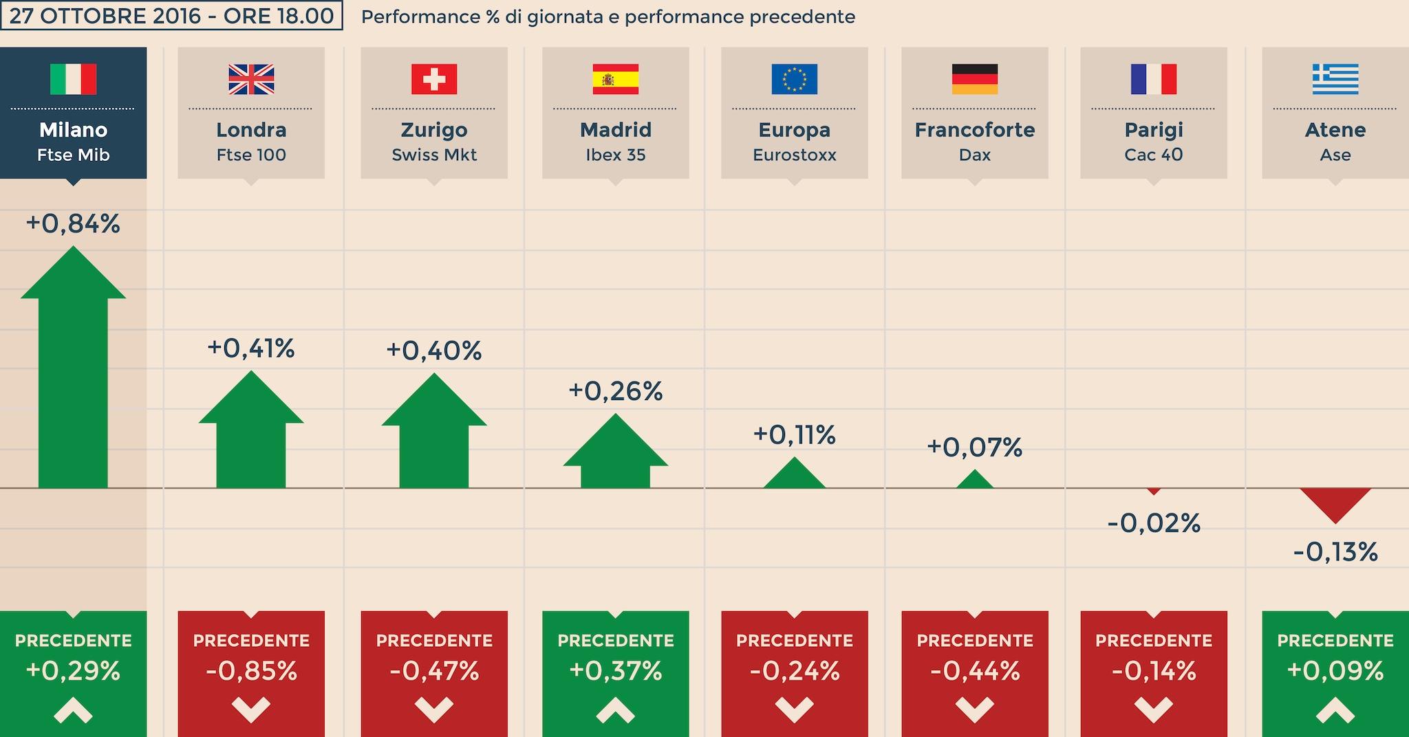 6df5427aca Milano brilla (+0,8%) con St e banche. Forti vendite sui titoli di Stato