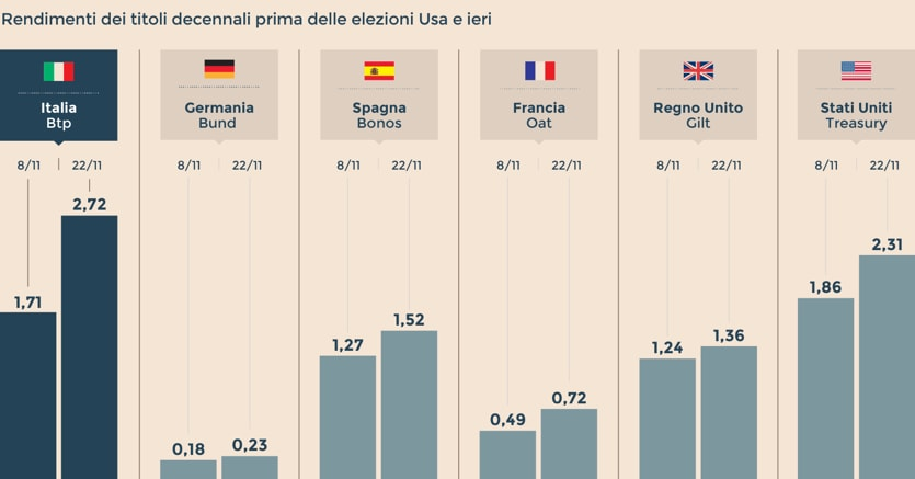 Inflazione e referendum frenano il BTp  Spread a quota 179