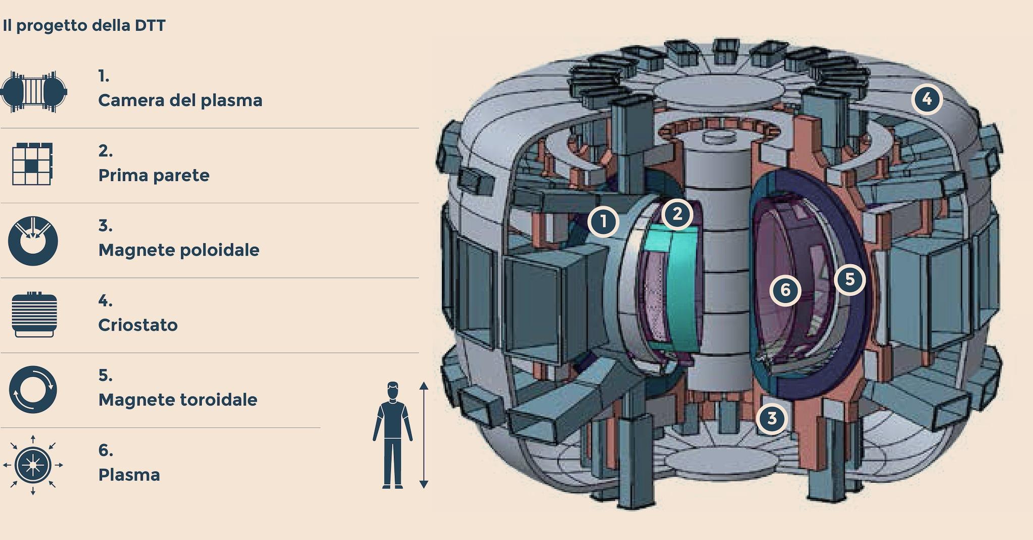La fusione nucleare porta 500 milioni di investimento a for 2 500 m di progetti di case aperte