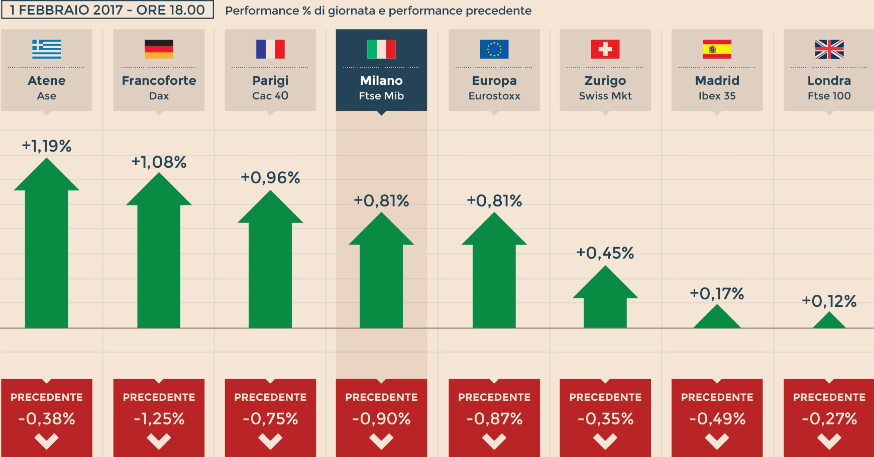 de4283323e Borse: l'Europa chiude positiva, a Milano sprint di Ferragamo - Il ...