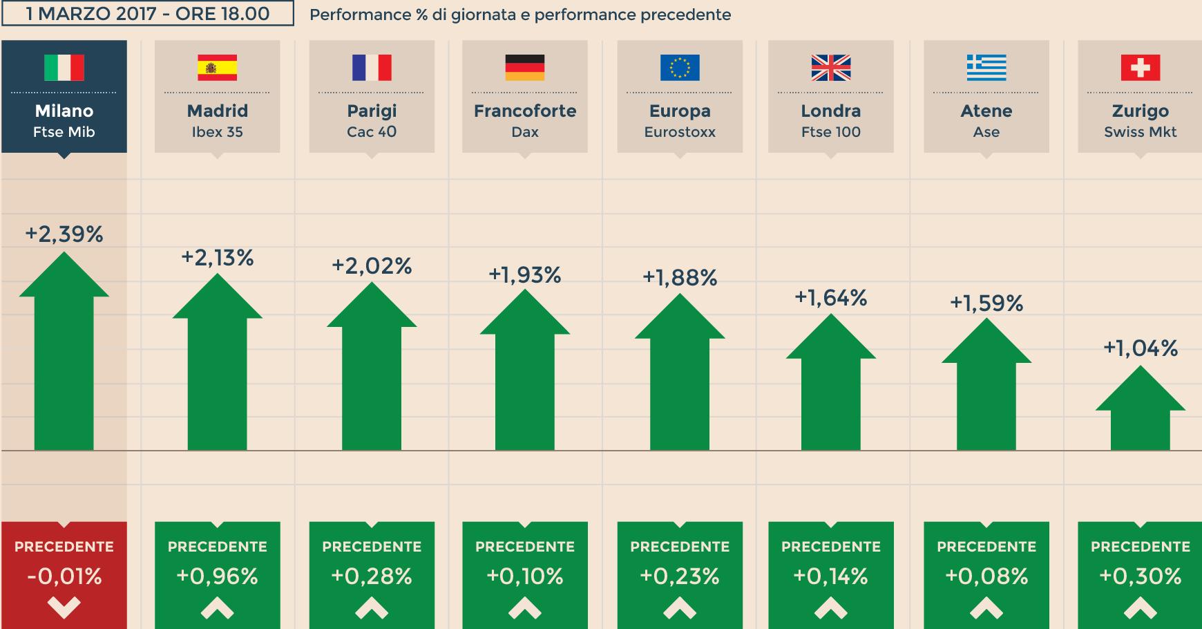 e6dc7fa234 Borse, Wall Street a 21mila punti. L'Europa corre, Milano (+2,39 ...