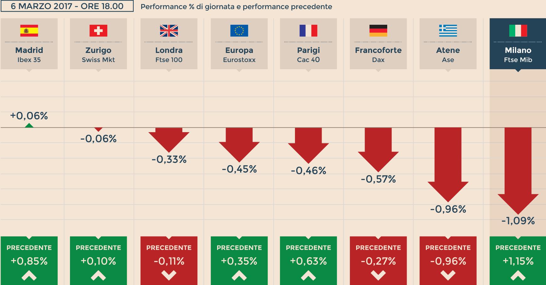 ba7c5e00c9 Europa aspetta stretta Fed. Milano la peggiore (-1%), corre Poste ...
