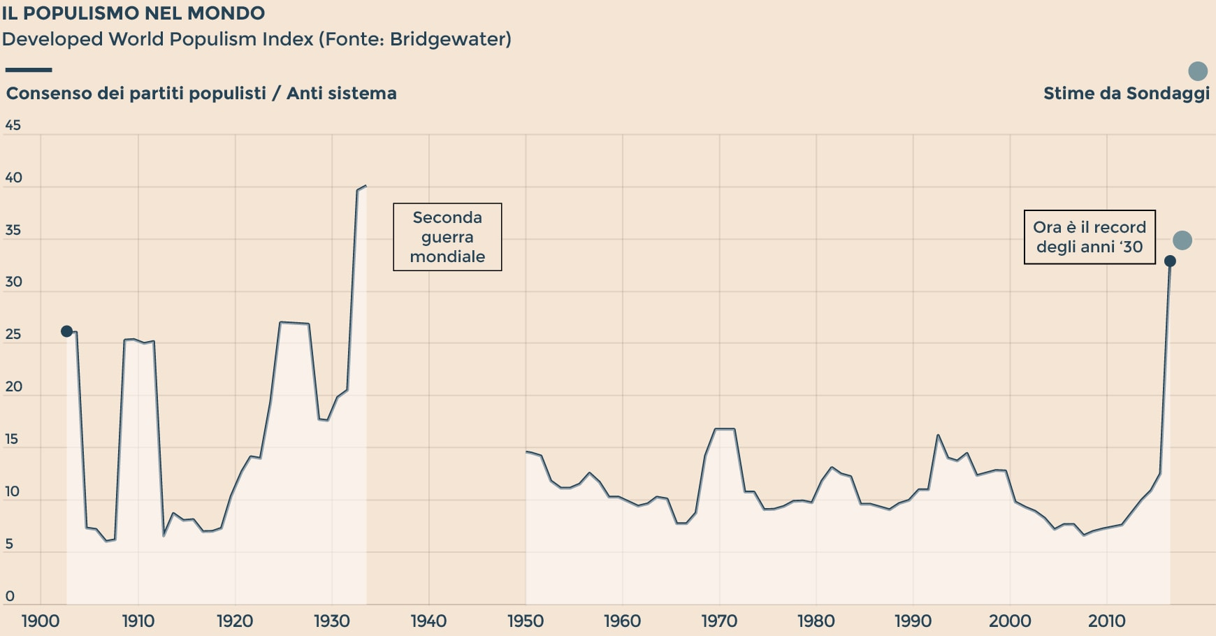 40ed68cdff Il grafico che spaventa le Borse: indice del populismo al record dagli anni  '30