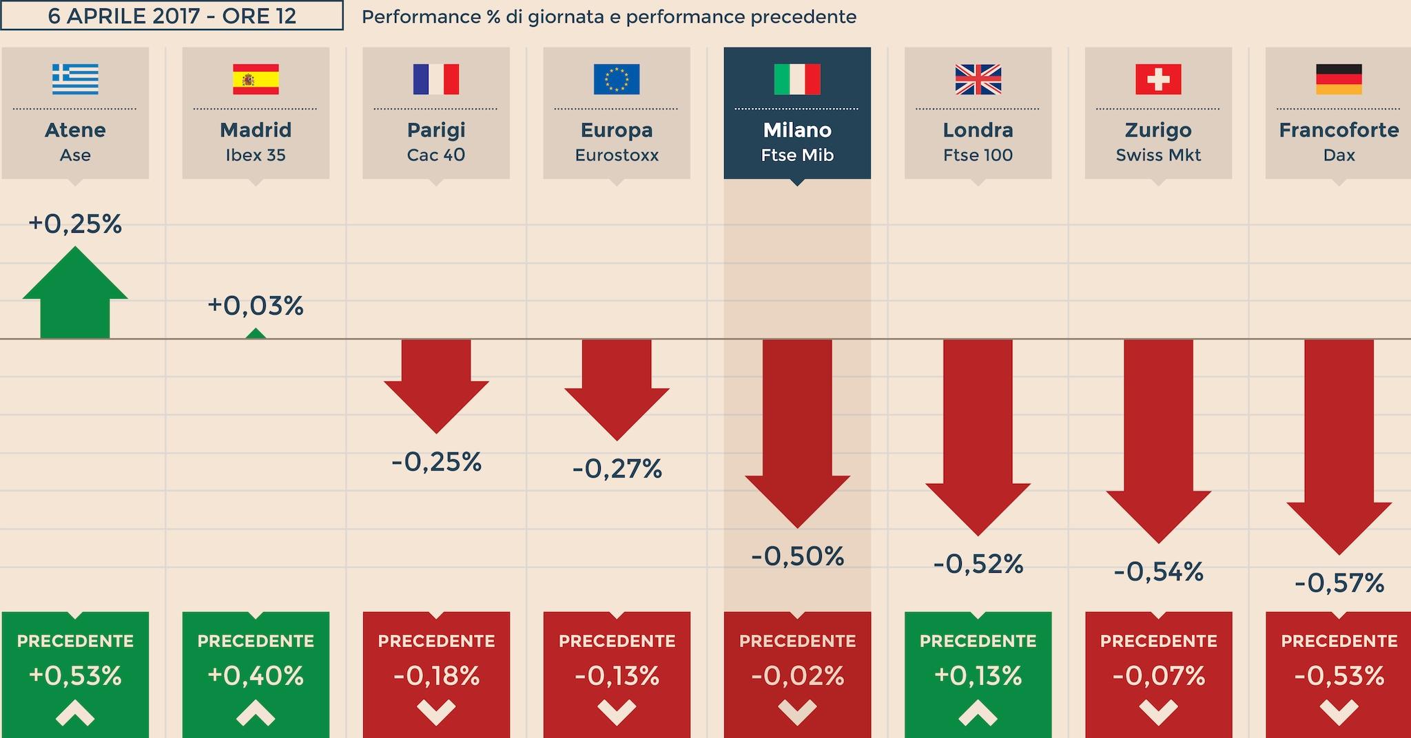 Borse europee deboli dopo i verbali fed a milano focus su for Istituto grafico pubblicitario milano