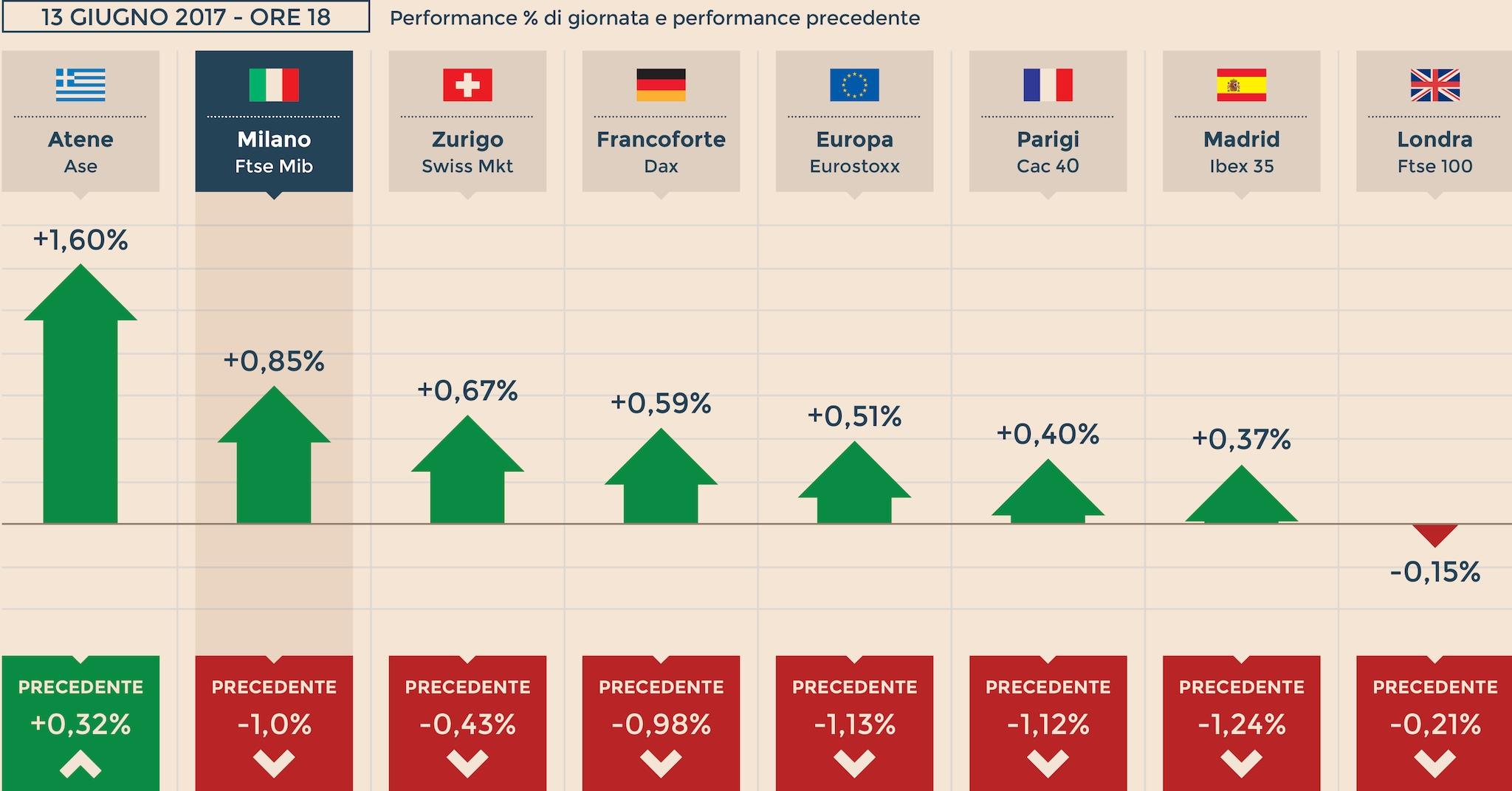 c2b99af520 Borse, Europa si riprende da shock tecnologico. Spread verso i 170 ...