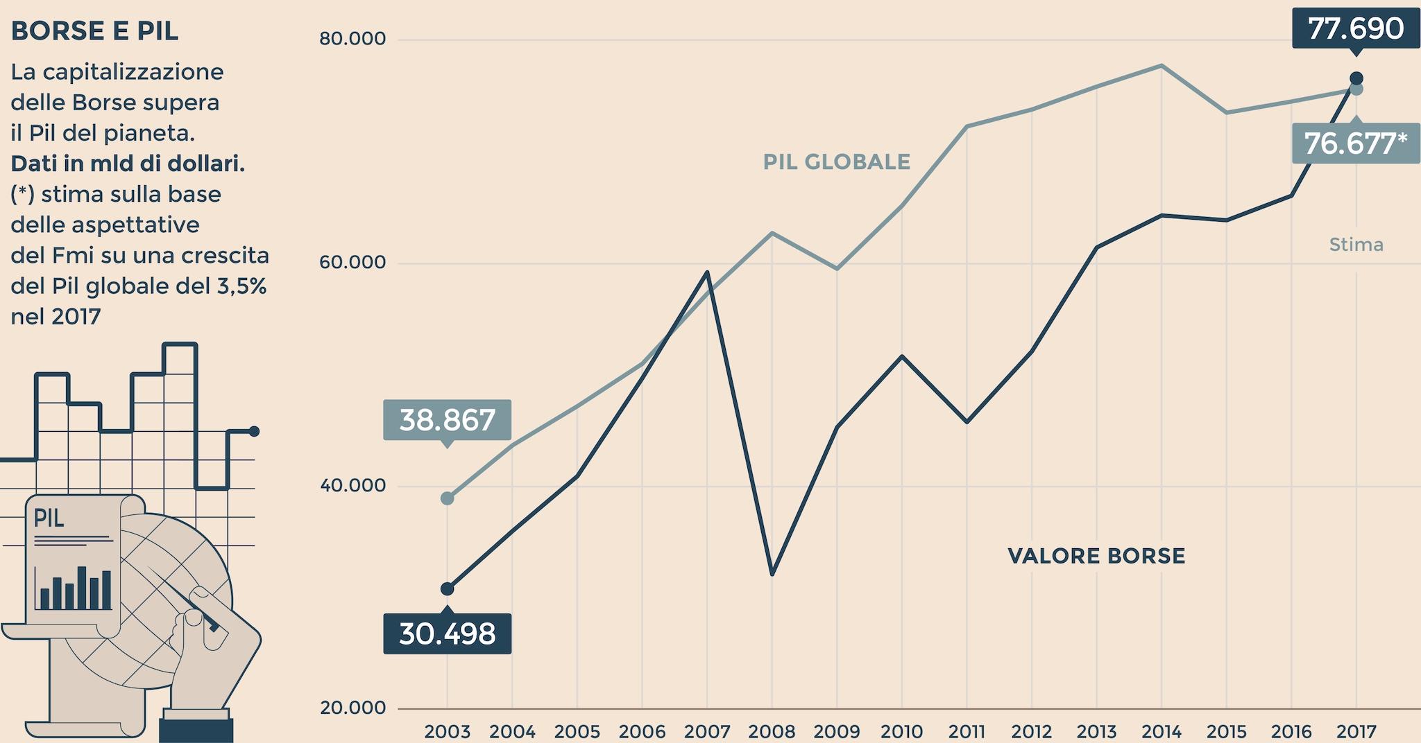 1d054739f1 Le Borse ora valgono più del Pil del pianeta. Quali sono i rischi ...