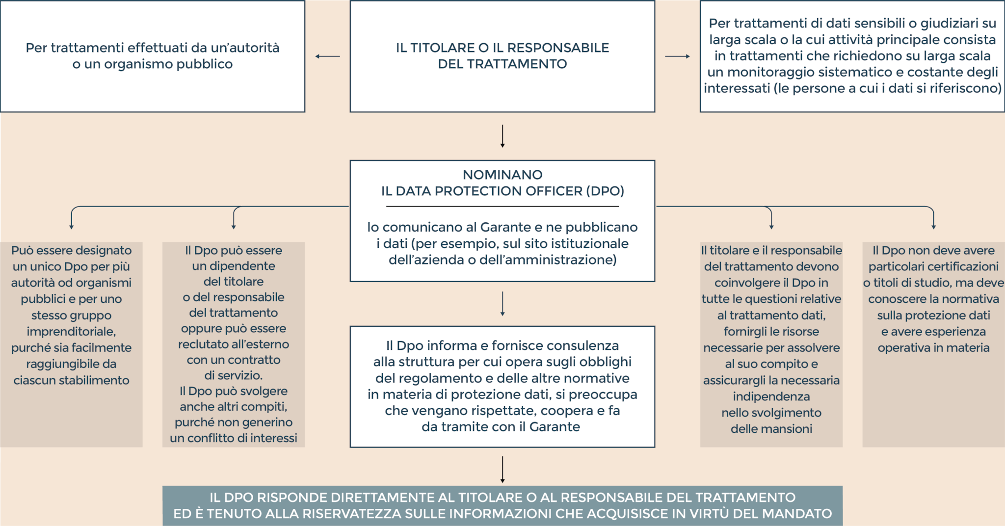 Il battesimo e i compiti del «Data protection officer»