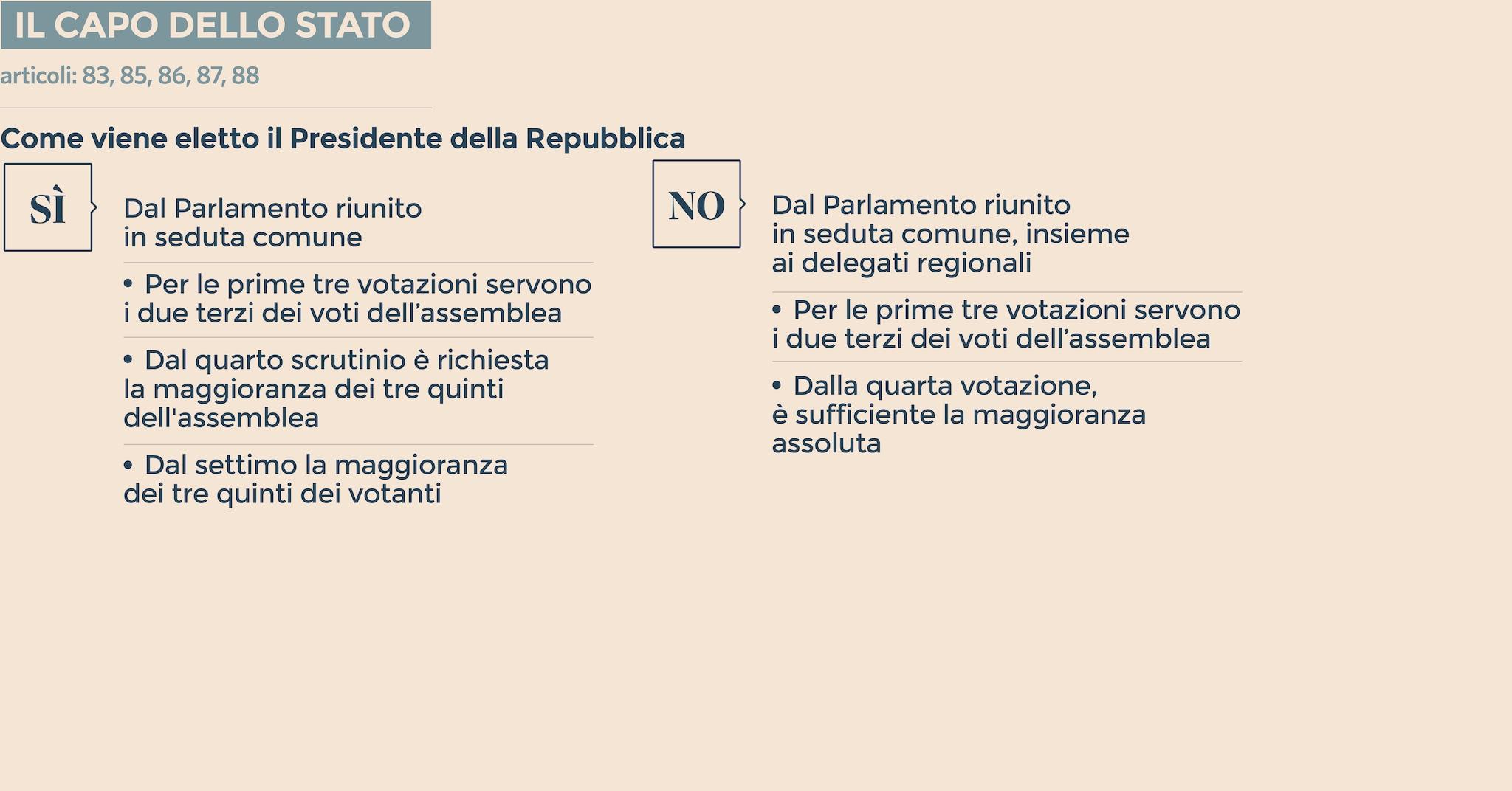 L elezione del presidente della repubblica for Votazioni parlamento