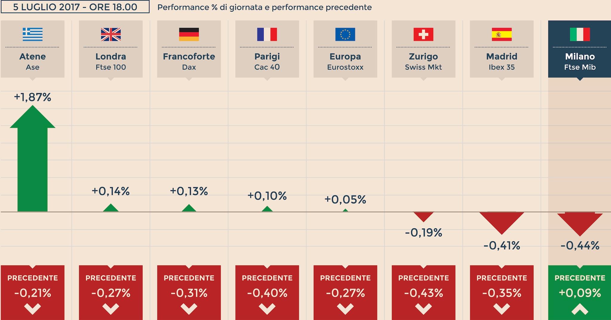 Europa chiude contrastata milano indebolita 0 44 for Istituto grafico pubblicitario milano