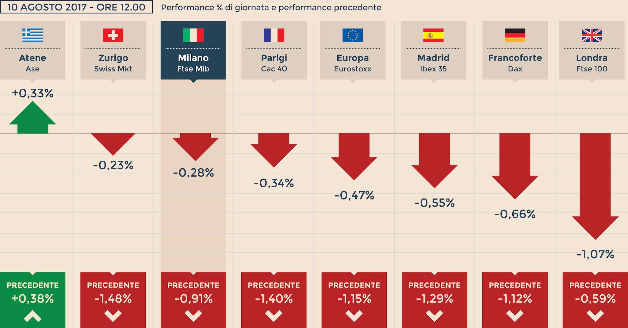 Borsa: Milano aumenta perdite (-0,3%)