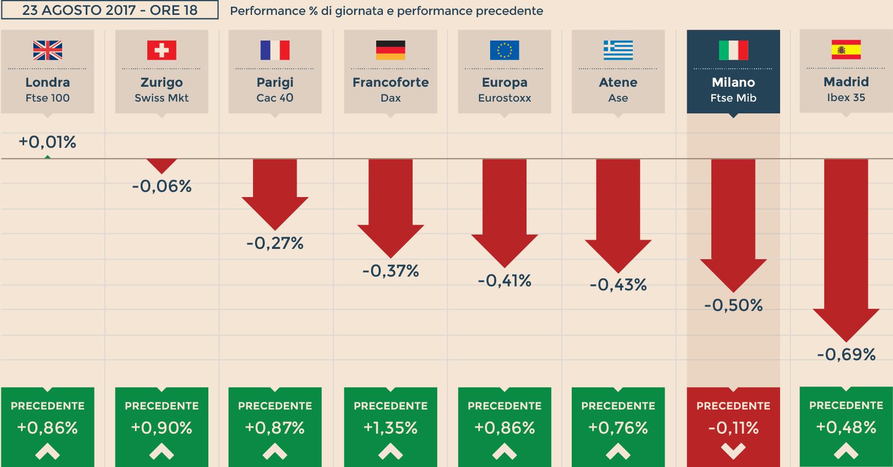 5755e19db9 Le Borse europee chiudono in rosso, a Milano giù Mediaset e le banche
