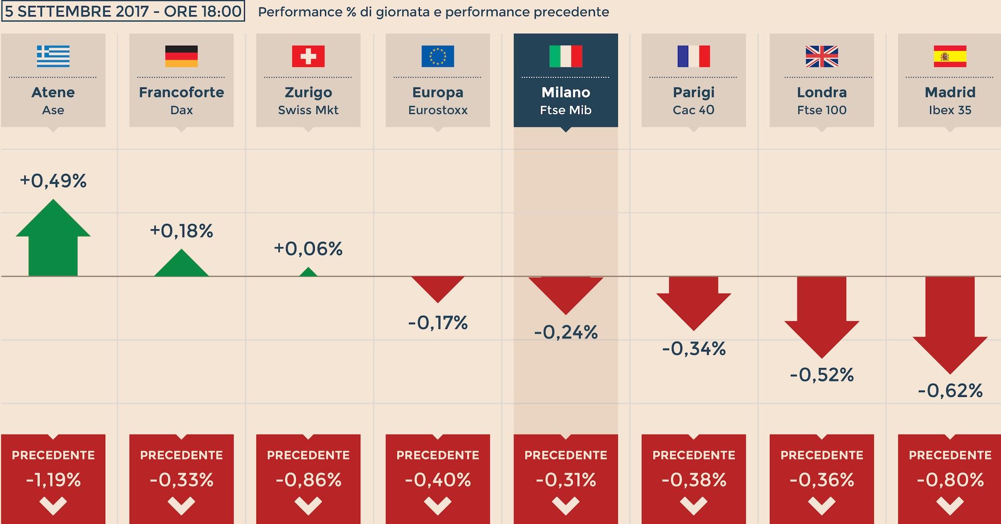 1bbcbee2e6 Le paure di Wall Street schiacciano le Borse Ue. A Milano giù le banche