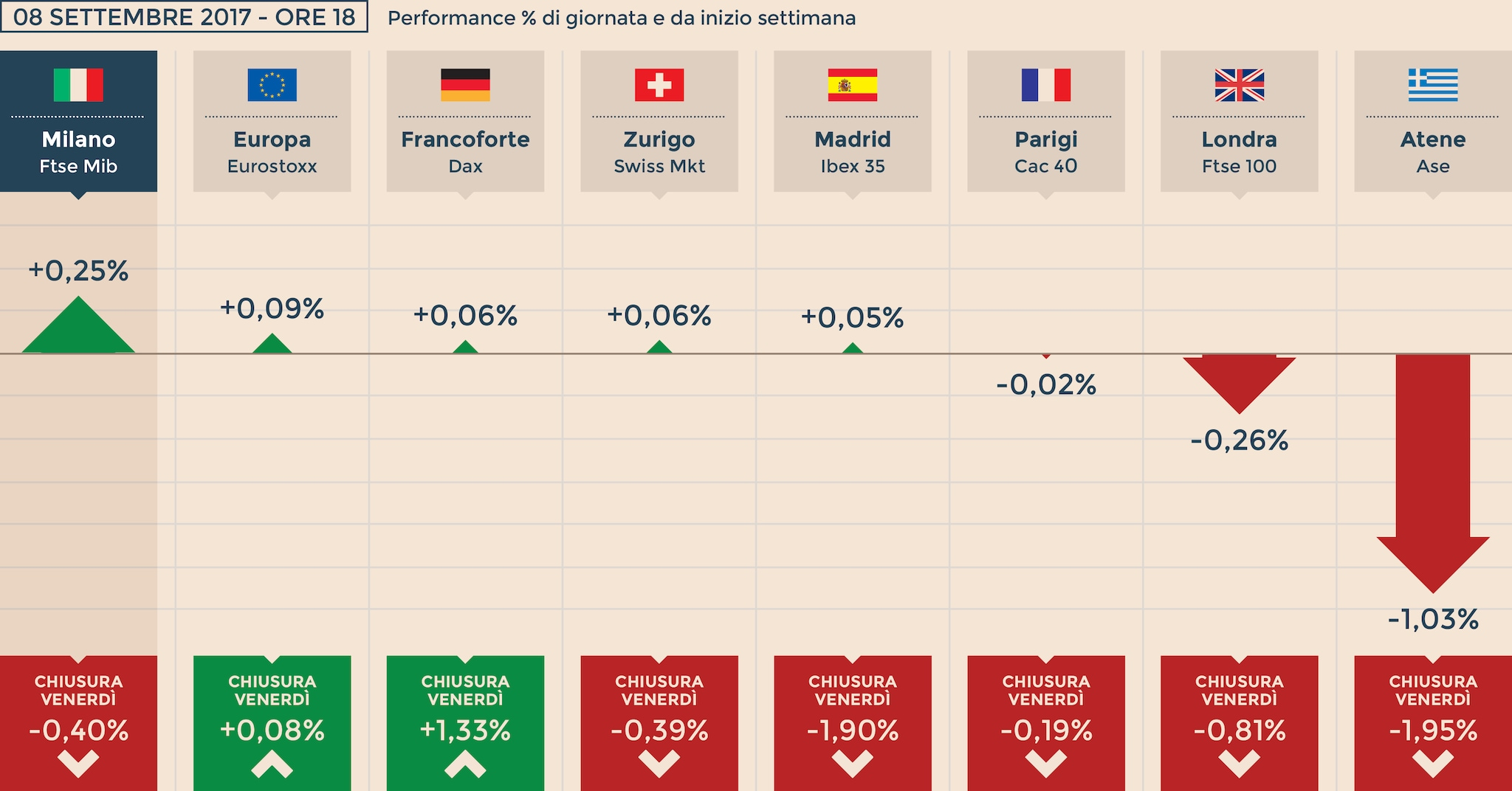 Euro E Petrolio Frenano Le Borse Milano Sale Grazie Alle