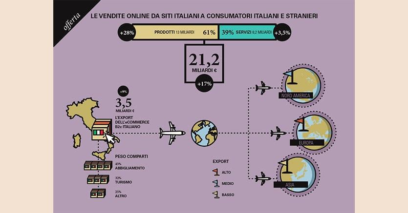 9da884c5d6 La moda traina l export dell Italia anche sul web  genera il 65% delle  vendite online all estero