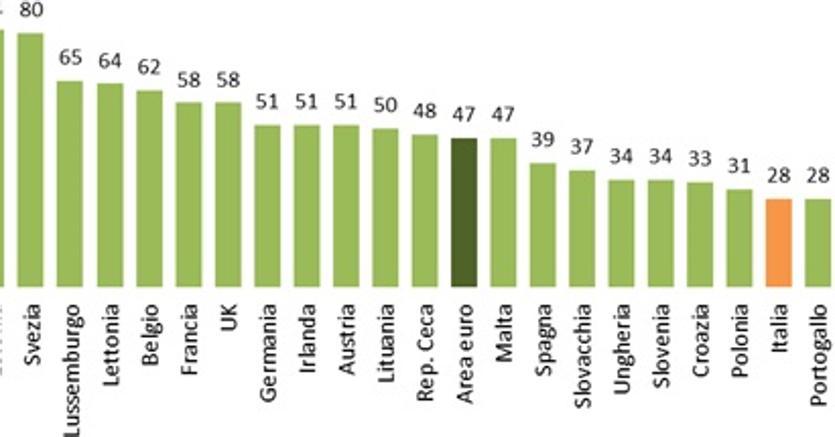 L'Italia fatica a emergere nella classifica europea dell'e-banking (fonte BEMResearch)