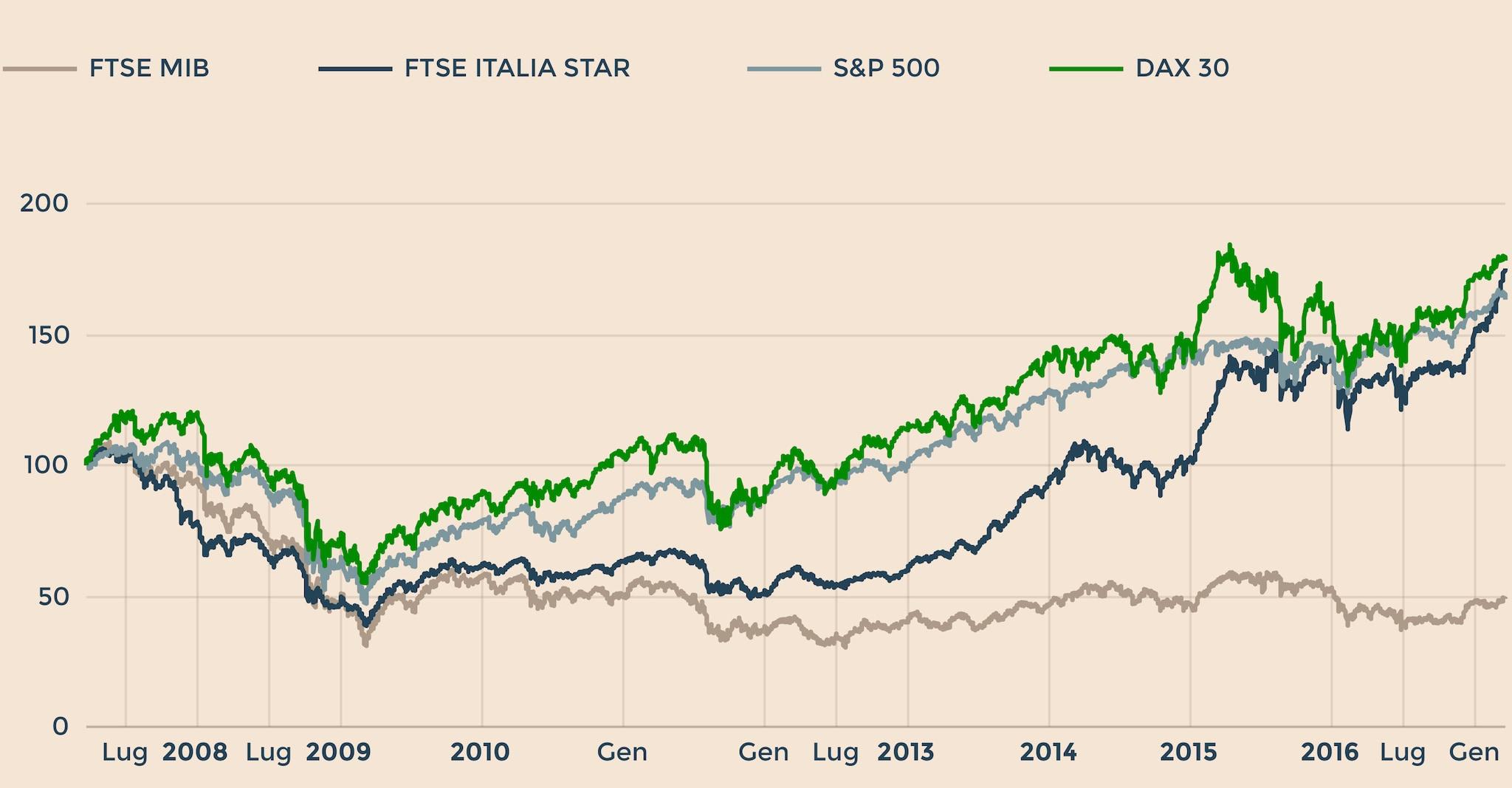 FTSE MIB Borsa Italiana: grafico quotazione in tempo reale ...