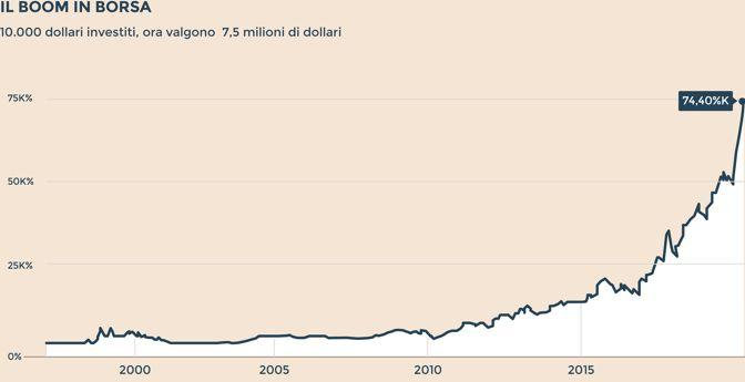 valore azioni amazon in euro)