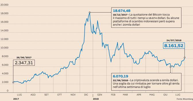 mercato nero bitcoin commercio