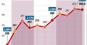 31d584647c Spread, ecco i fondi che hanno reso più del 20% dalla crisi del 2011 ...