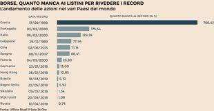Calendario Dividendi 2020 Borsa Italiana.Borsa Piazza Affari Arriva La Stagione Delle Cedole